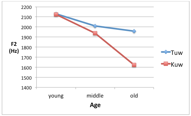Fronting of Goose by age: Mean F2 of /Tuw/ (two, do, etc.) and /Kuw/ (goose, boot, etc.) by age group