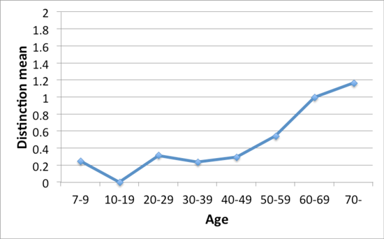 Figure 2: four-for minimal pair by age; production (112 speakers)