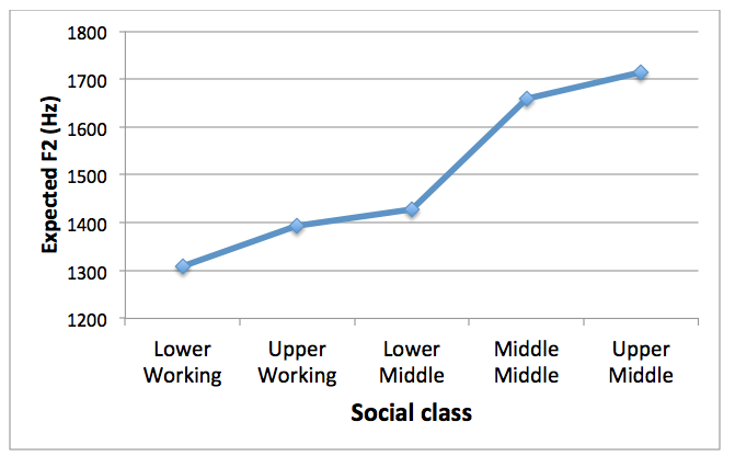 Expected F2 of /owC/ (goat, soap, etc.) by social class (F2 constant + F2 coefficient for each class)