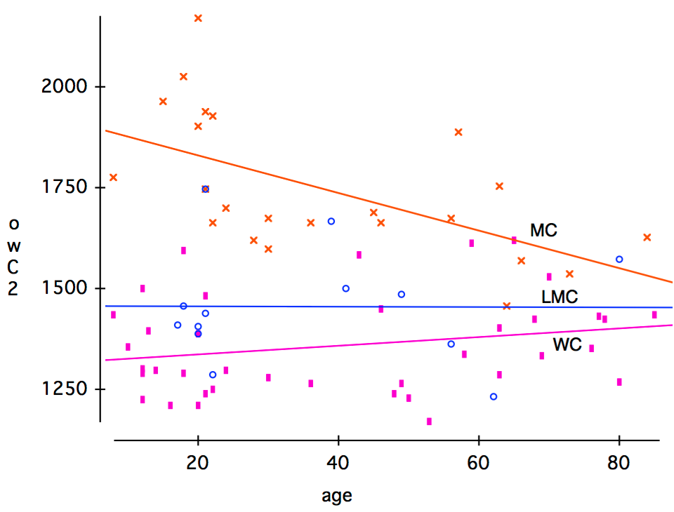 Fronting of /owC/ (goat, soap, etc.) by age and social class: mean F2 values of /owC/ for middle class speakers: crosses, lower-middle-class speaker: circles, working class speakers: rectangles