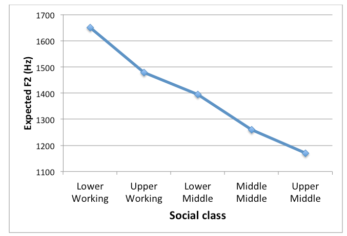 Expected F2 of /KuwL/ (school, pool, etc.) by social class (74 speakers); (F2 constant + F2 regression coefficient for each class)